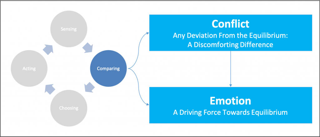 Conflict and Emotion